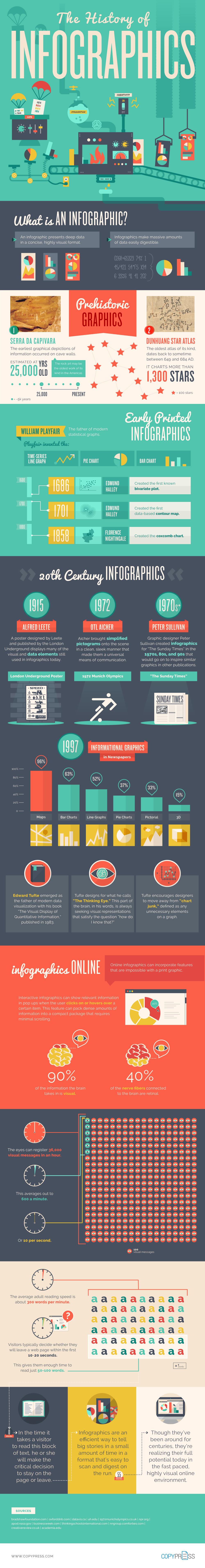 An infographic of the History of Infographics