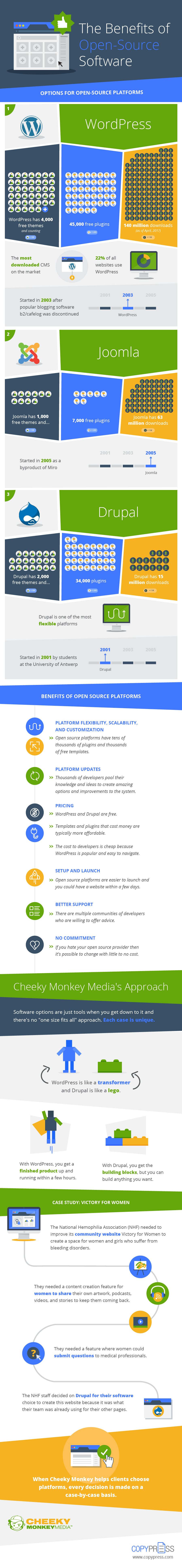 Benefits of Using an Open Source CMS (INFOGRAPHIC)