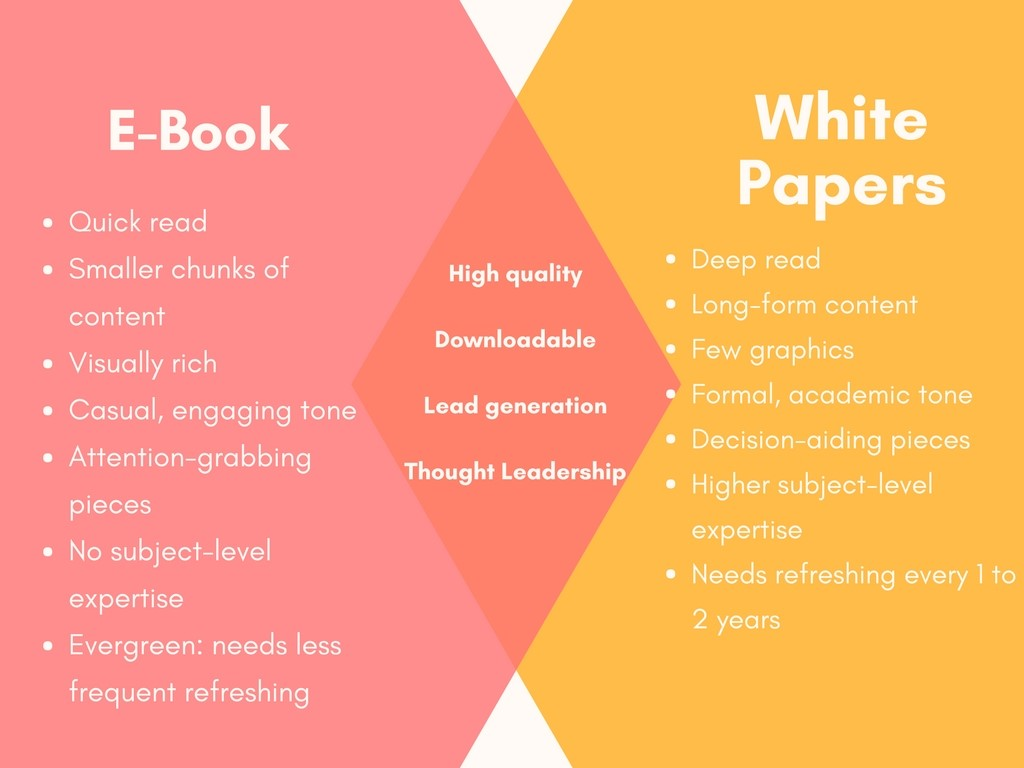 textbooks vs ebooks essay Paper books and e-books: compare and contrast  e-books vs p-books: who's profiting  so order a compare and contrast essay about books here and get a superb .