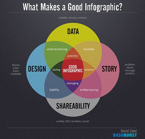 Learning How to Make Infographics Online - Content Marketing