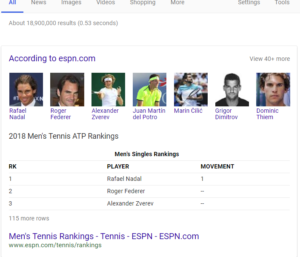 An example of ESPN.com in a Google Answer Box table