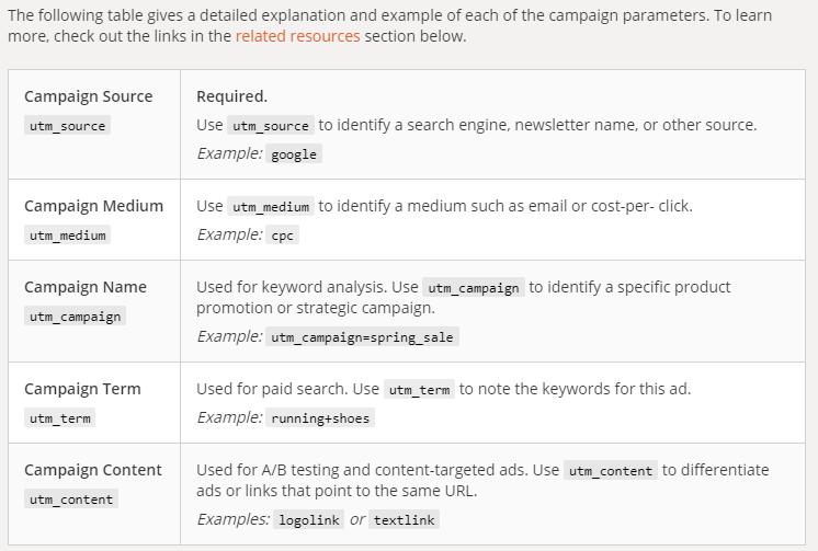 Parameters for building UTM codes