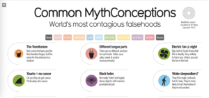 Interactive infographic samples - Common MythConceptions