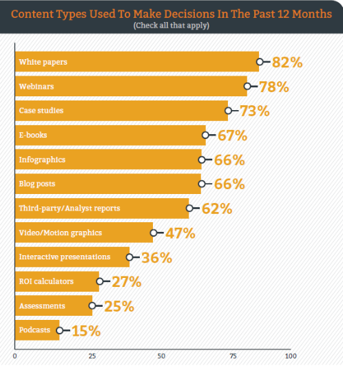 Content types used to make decisions in the past 12 months