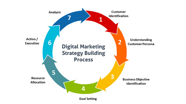 digital marketing strategy building process graphic